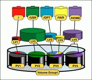 LVM Components