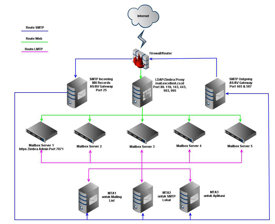 vavai-skema-multi-server