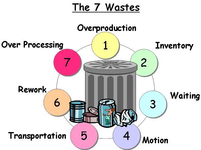 7-waste-muda